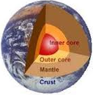 the inner core of the earth.png